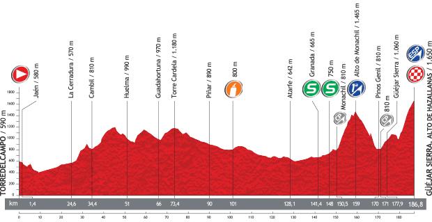 Vuelta a Espana 2013 - 10. szakasz