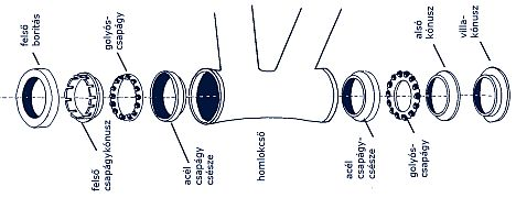 Az A-head-set rendszerű kormánycsapágy belső szerkezete...