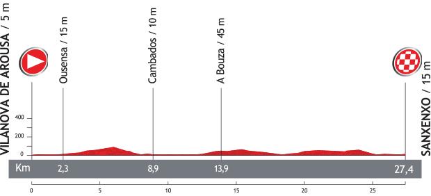 Vuelta a Espana 2013 - 1. szakasz