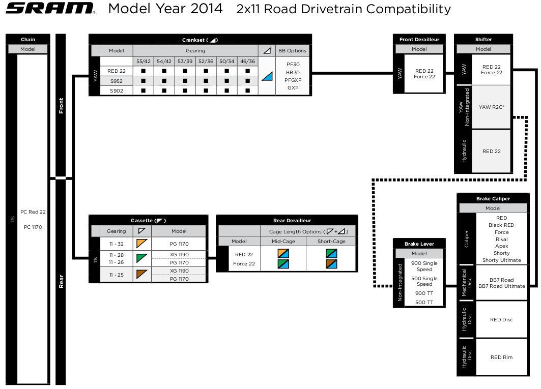 A SRAM 11-fokozatú kompatibilitás-táblázata