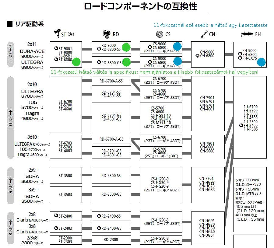 Csakis tiszta forrásból: a Shimano váltórendszerek kompatibilitása ma, megjegyzésekkel kiegészíteve