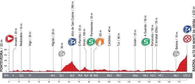 Vuelta a Espana 2013 - 2. szakasz