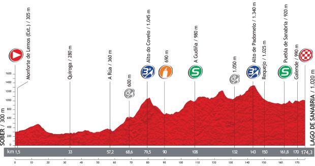 Vuelta a Espana 2013 - 5. szakasz