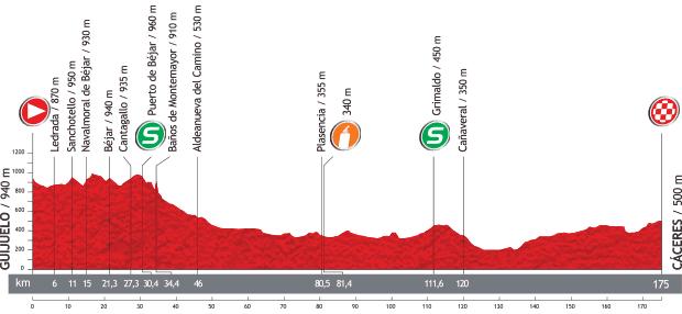 Vuelta a Espana 2013 - 6. szakasz