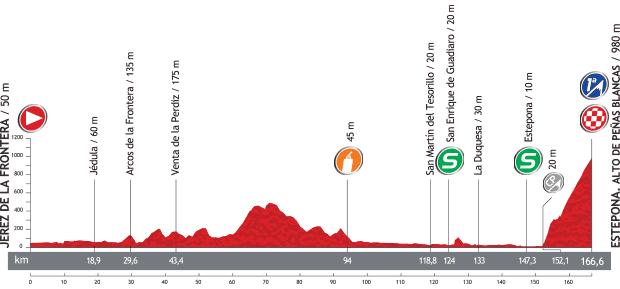 Vuelta a Espana 2013 - 8. szakasz