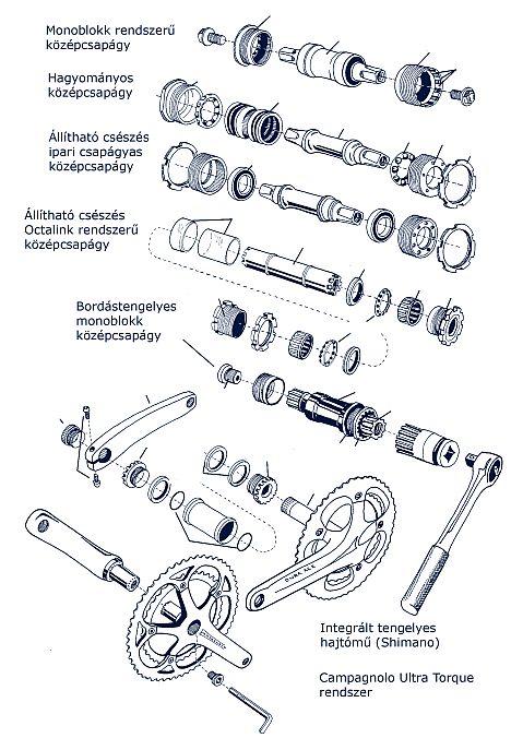 A különböző, ma forgalomban lévő hajtómű/középcsapágy-rendszer...