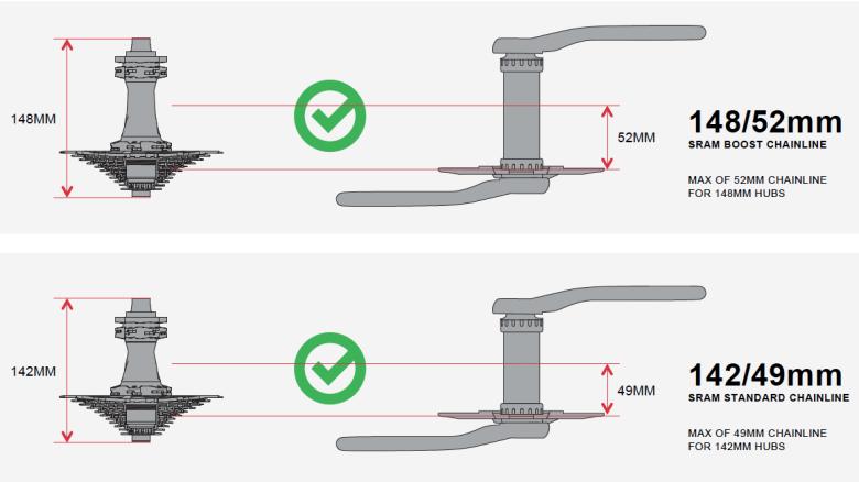 Egytányéros SRAM rendszer esetén ajánlott láncvonalak