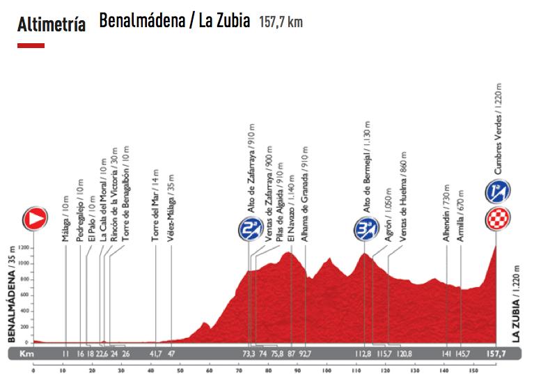 Etapa-06-Vuelta-a-España-28-de-agosto