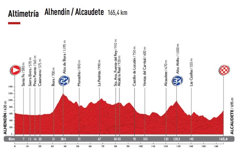 Etapa-07-Vuelta-a-España-29-de-agosto