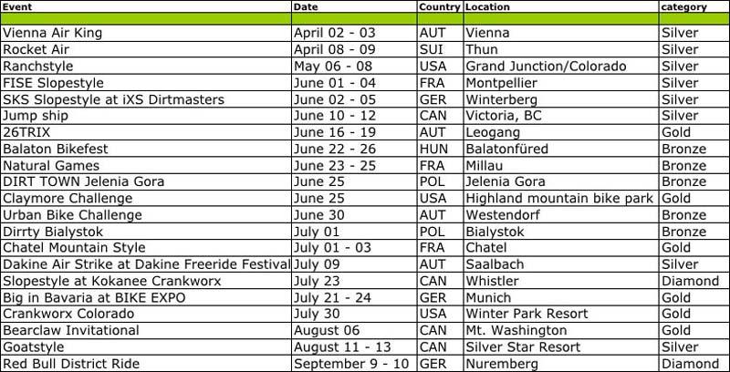 Az FMB World Tour 2011-es versenynaptára