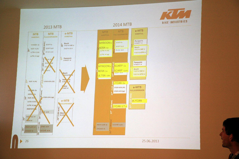 A 2013-ról 2014-re történt változásokat jól szemléltette a prezentáción bemutatott ábra, kihúzva a palettáról a 26-osokat.