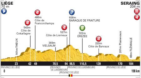 Tour de France 2012 - 1. szakasz - július 1. Liège - Seraing 198 km (sík szakasz)
