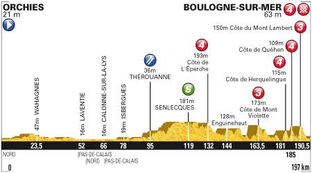 Tour de France 2012 - 3. szakasz - július 3. Orchies - Boulogne-sur-Mer 197 km (közepes hegyek)