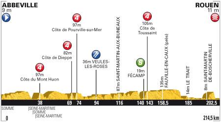 Tour de France 2012 - 4. szakasz - július 4. Abbeville - Rouen 214.5 km (sík szakasz)