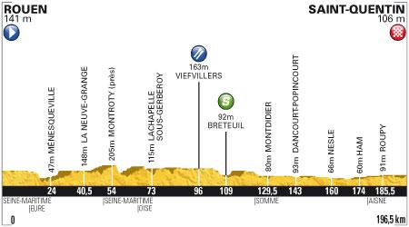Tour de France 2012 - 5. szakasz - július 5. Rouen - Saint-Quentin 196.5 km (sík szakasz)