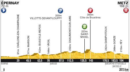 Tour de France 2012 -  6. szakasz - július 6. Épernay - Metz 207.5 km (sík szakasz)