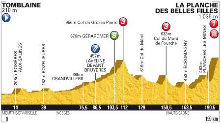 Tour de France 2012 - 7. szakasz - július 7. Tomblaine - La Planche des Belles Filles 199 km (közepes hegyek)