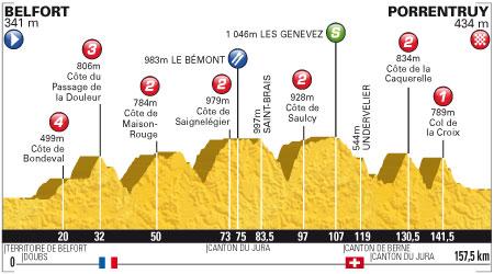 Tour de France 2012 - 8. szakasz - július 8. Belfort - Porrentruy 157.5 km (közepes hegyek)