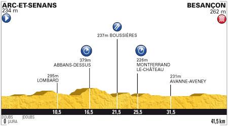 Tour de France 2012 - 9. szakasz - július 9. Arc-et-Senans - Besançon 41.5 km (egyenkénti időfutam)