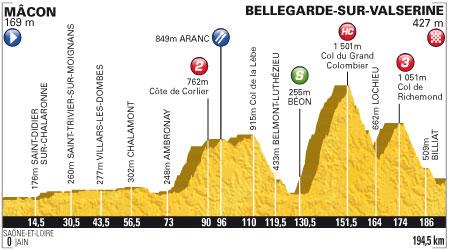 Tour de France 2012 - 10. szakasz - július 11. Mâcon - Bellegarde-sur-Valserine 194.5 km (hegyi szakasz)