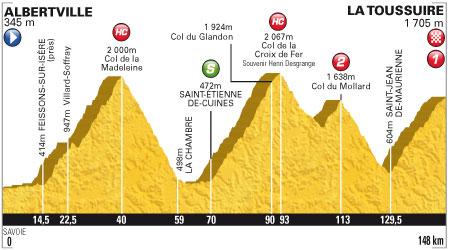 Tour de France 2012 - 11. szakasz - július 12. Albertville - La Toussuire - Les Sybelles 148 km (hegyi szakasz)
