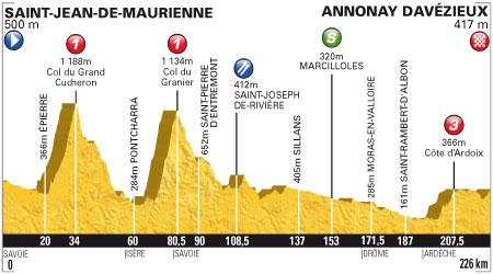 Tour de France 2012 - 12. szakasz - július 13. Saint-Jean-de-Maurienne - Annonay Davézieux 226 km (közepes hegyek)