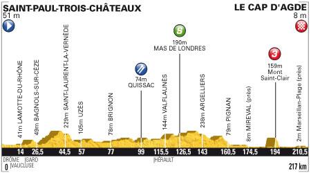 Tour de France 2012 - 13. szakasz - július 14. Saint-Paul-Trois-Châteaux - Le Cap d'Agde 217 km (sík szakasz)
