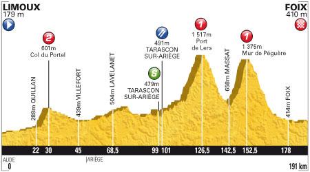 Tour de France 2012 - 14. szakasz - július 15. Limoux - Foix 191 km (hegyi szakasz)