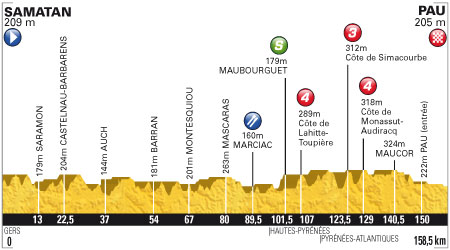 Tour de France 2012 - 15. szakasz - július 16. Samatan - Pau 158.5 km (sík szakasz)