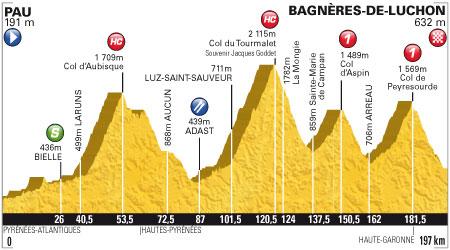 Tour de France 2012 - 16. szakasz - július 18. Pau - Bagnères-de-Luchon 197 km (hegyi szakasz)