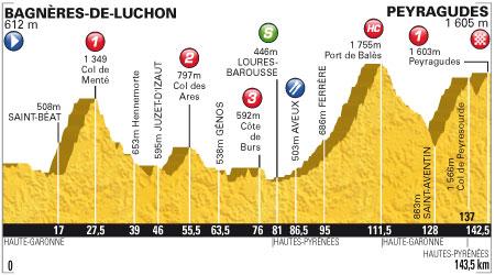 Tour de France 2012 - 17. szakasz - július 19. Bagnères-de-Luchon - Peyragudes 143.5 km (hegyi szakasz)