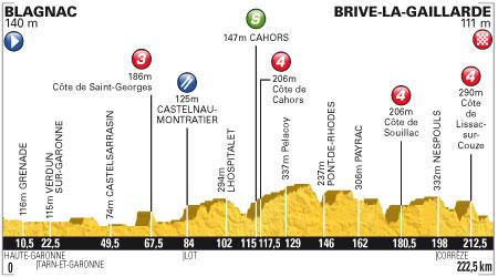 Tour de France 2012 - 18. szakasz - július 20. Blagnac - Brive-la-Gaillarde 222.5 km (sík szakasz)