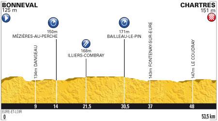 Tour de France 2012 - 19. szakasz - július 21. Bonneval - Chartres 53.5 km (egyenkénti időfutam)