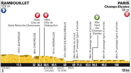 Tour de France 2012 - 20. szakasz - július 22. Rambouillet - Paris ChRambouillet - Paris Champs-Élysées 120 km (sík szakasz) - Tour de France 2012 - 20. szakasz - július 22.amps-Élysées 120 km (sík szakasz)