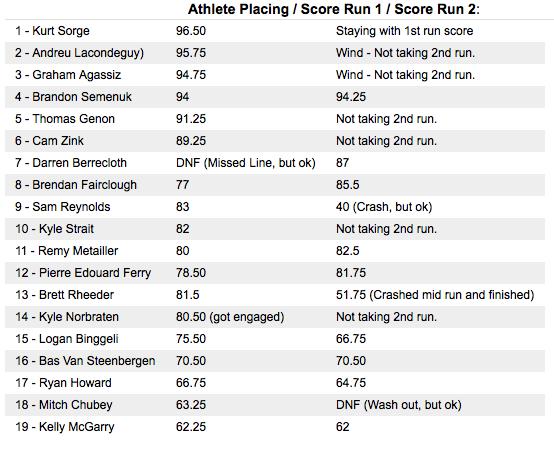 redbull rampage 2015 ranking