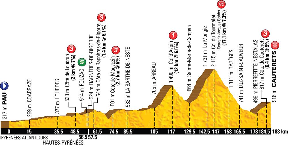 A Col du Tourmalet idén is a programban