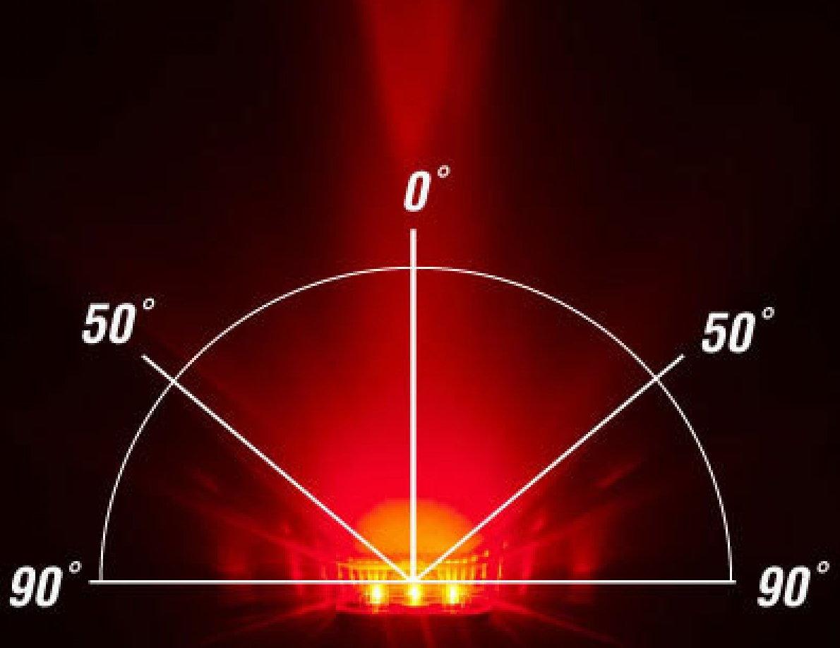 360 fokos láthatóság