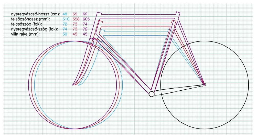 Geometriai paraméterek változásának szemléltetése egy 48-as, egy 55-ös és egy 62-es országúti váz esetében