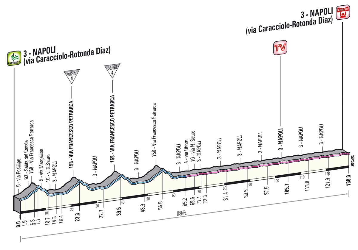 Giro d'Italia 2013 1. szakasz     Május 4.     Nápoly (sík szakasz)     130 km  - $ Giro 2013 -