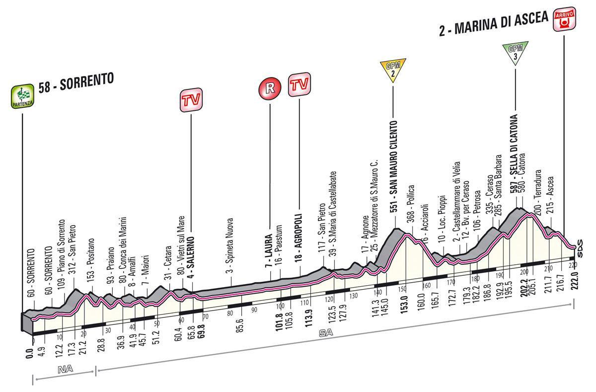 Giro d'Italia 2013 3. szakasz     (Május 6.)     Sorrento – Marina di Ascea (változó domborzat)     222 km - Giro 2013 -