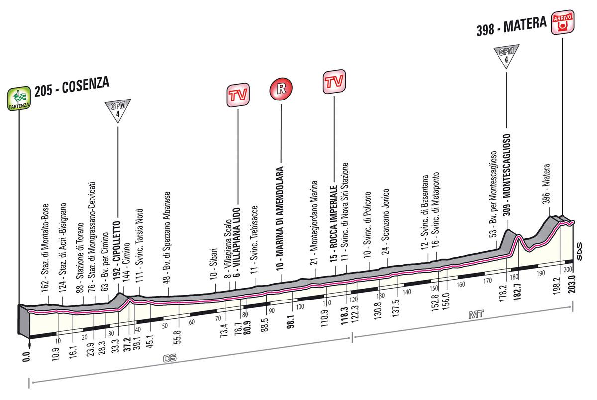 Giro d'Italia 2013-  5. szakasz     (Május 8.)     Cosenza – Matera (sík szakasz)     203 km - Giro 2013 -