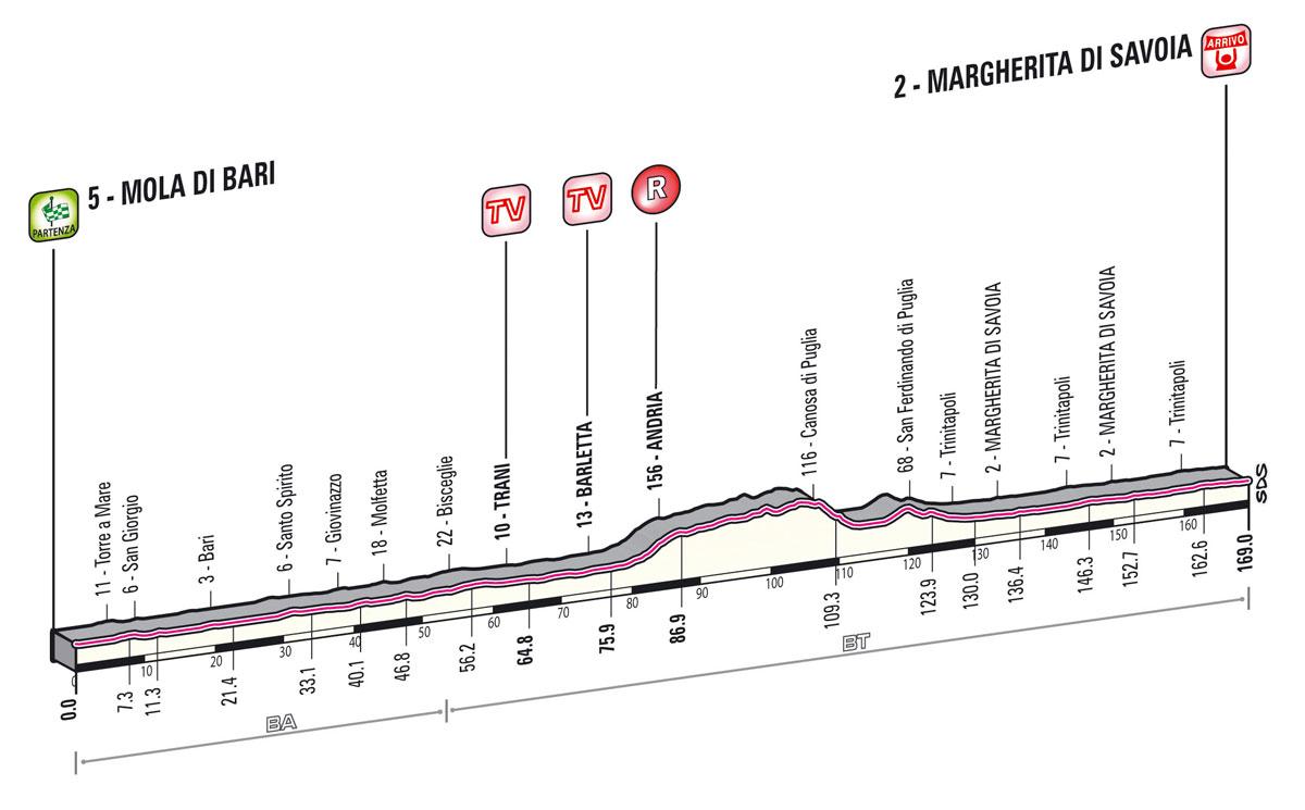 6. szakasz     Giro d'Italia 2013 - 6. szakasz (Május 9.)     Mola di Bari – Margherita di Savoia (sík szakasz)     169 km - Giro 2013 -