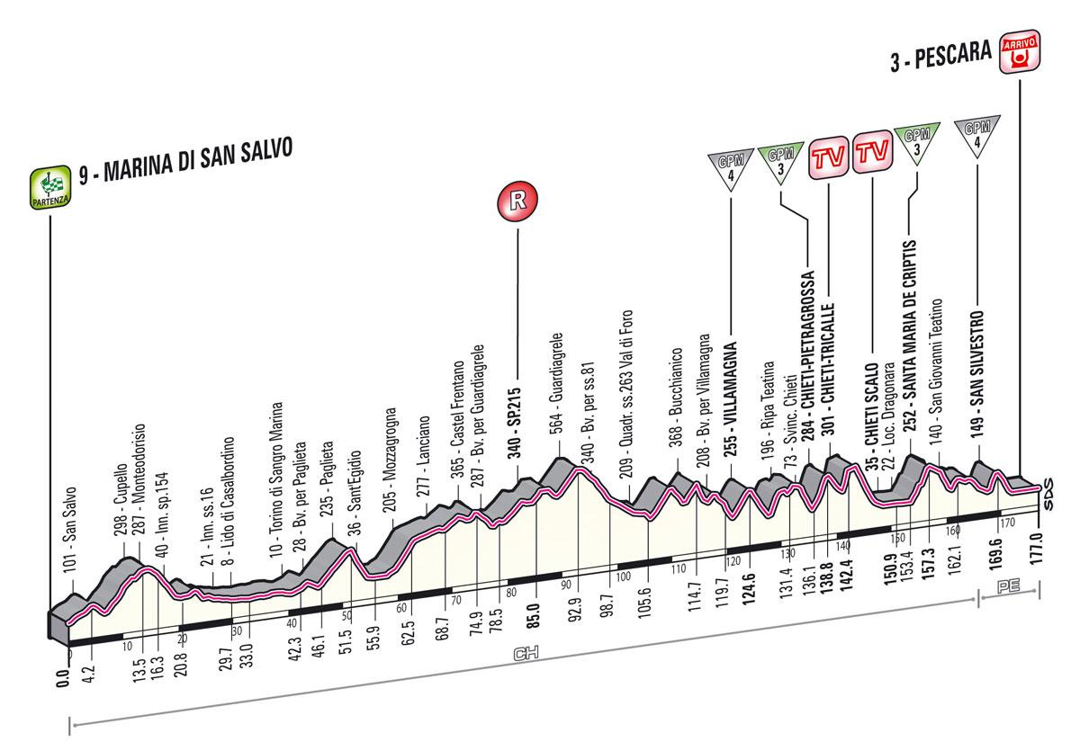 Giro d'Italia 2013  - 7. szakasz     (Május 10.)     San Salvo – Pescara (változó domborzat)     177 km - Giro 2013 -