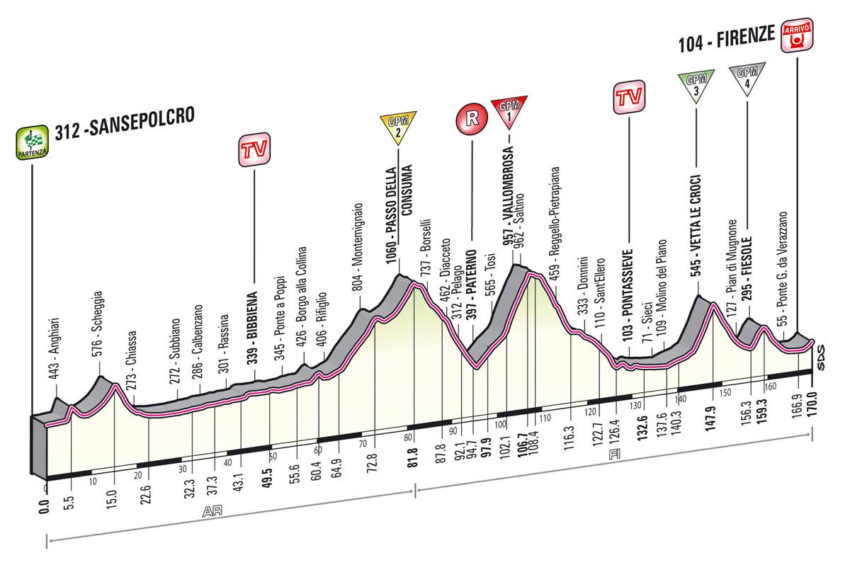 Giro d'Italia 2013 - 9. szakasz     (Május 12.)     Sansepolcro – Firenze (változó domborzat)     170 km - Giro  2013 -