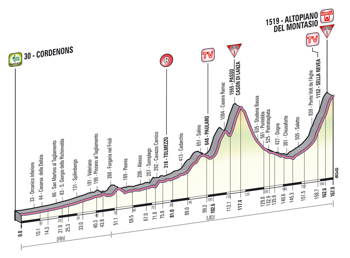 Giro d'Italia 2013 - 10. szakasz     (Május 14.)     Cordenons – Montasio (hegyi szakasz, hegyi befutó)     167 km - Giro d'Italia 2013 -