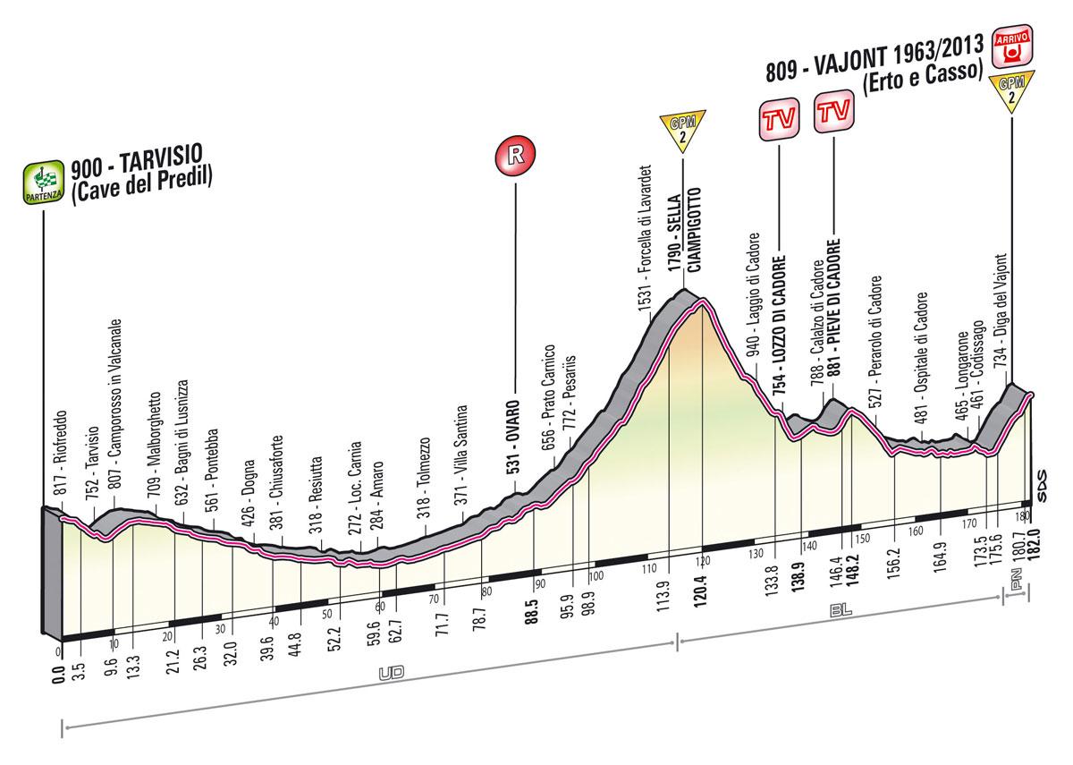 Giro d'Italia 2013 - 11. szakasz     (Május 15.)     Tarvisio – Vajont (változó domborzat)     182 km - Giro  2013 -