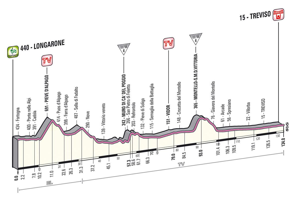 Giro d'Italia 2013 - 12. szakasz     Május 16.     Longarone – Treviso (sík szakasz)     134 km - Giro 2013 -
