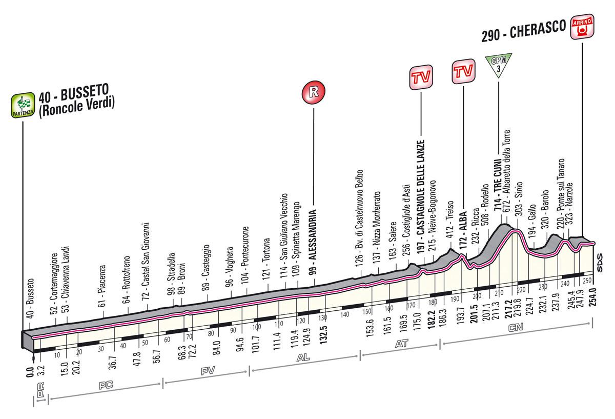Giro d'Italia 2013 - 13. szakasz     (Május 17.)     Busseto – Cherasco (sík szakasz)     254 km - Giro  2013 -