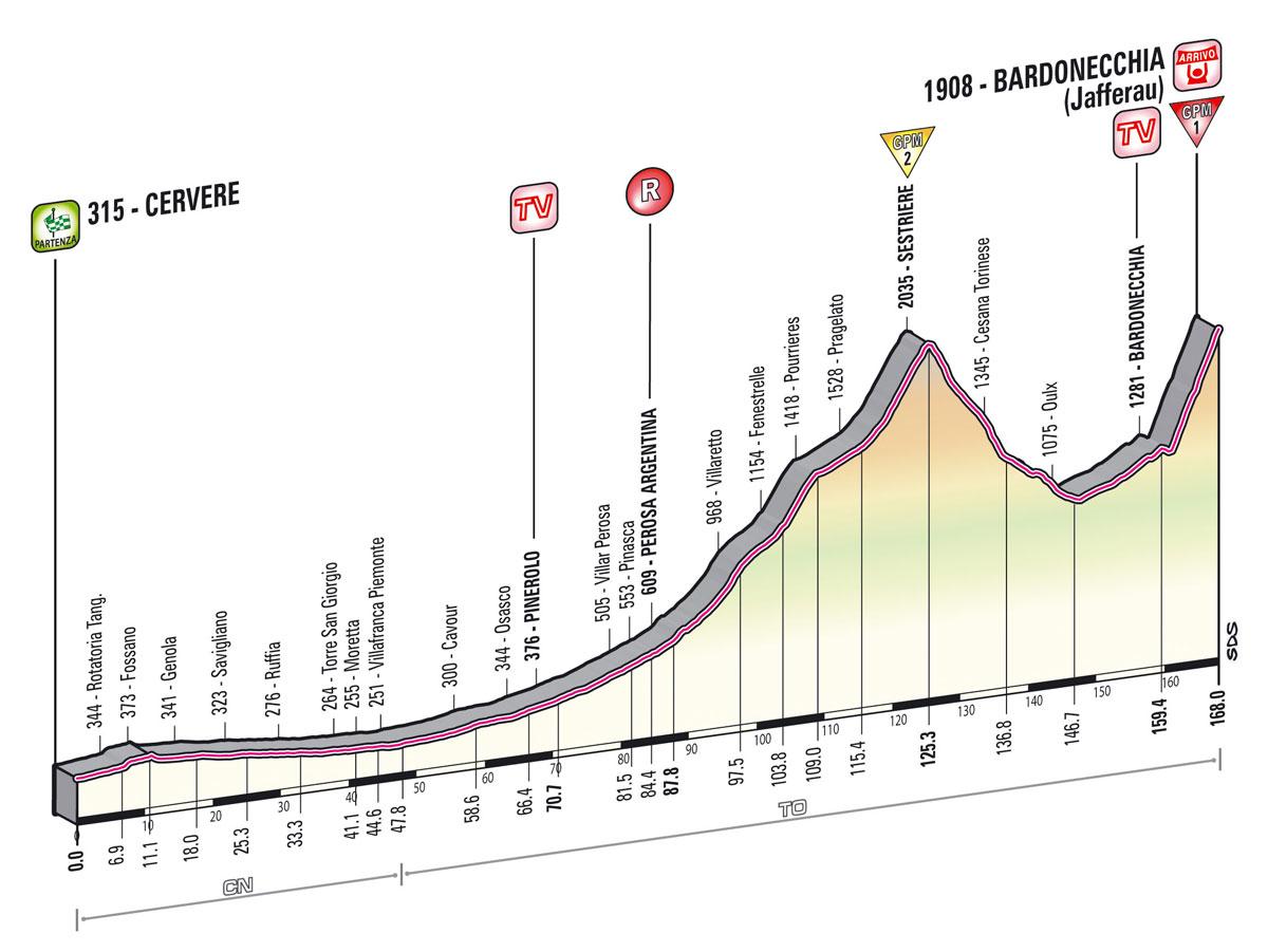 Giro d'Italia 2013 - 14. szakasz     (Május 18.)     Cervere – Bardonecchia (hegyi szakasz, hegyi befutó)     168 km - Giro  2013 -