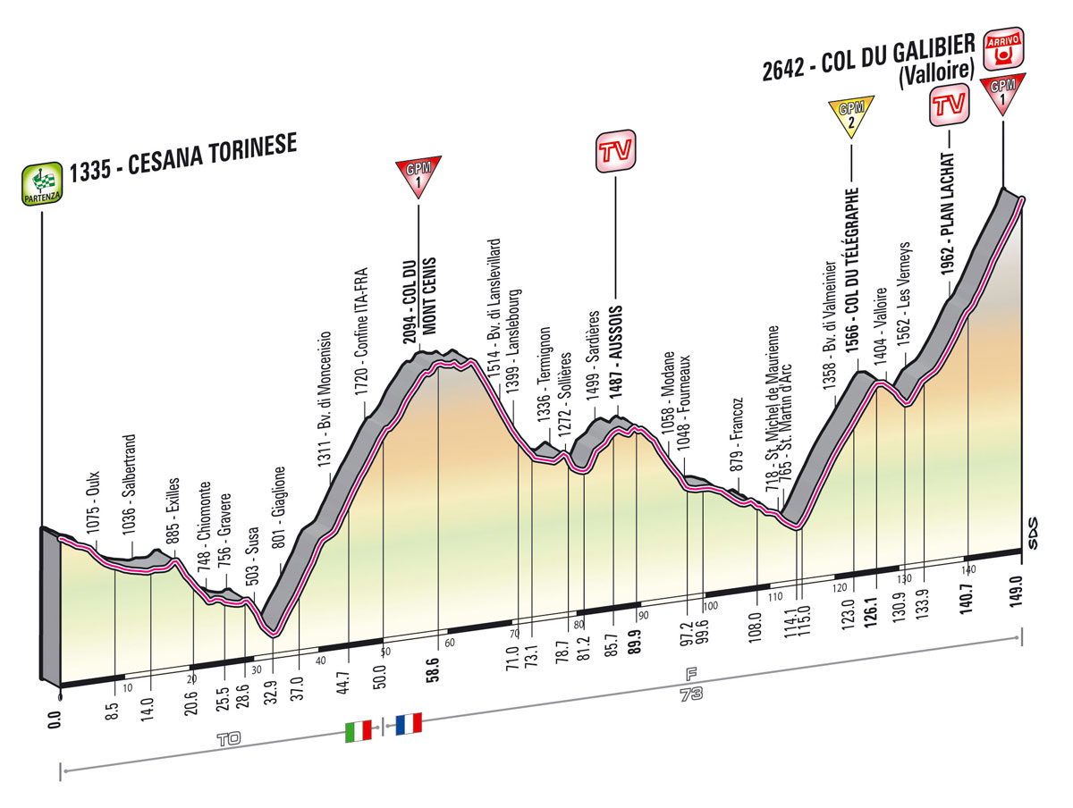 Giro d'Italia 2013 - 15. szakasz     (Május 19.)     Cesana Torinese – Col du Galibier (hegyi szakasz, hegyi befutó)     149 km - Giro 2013 -